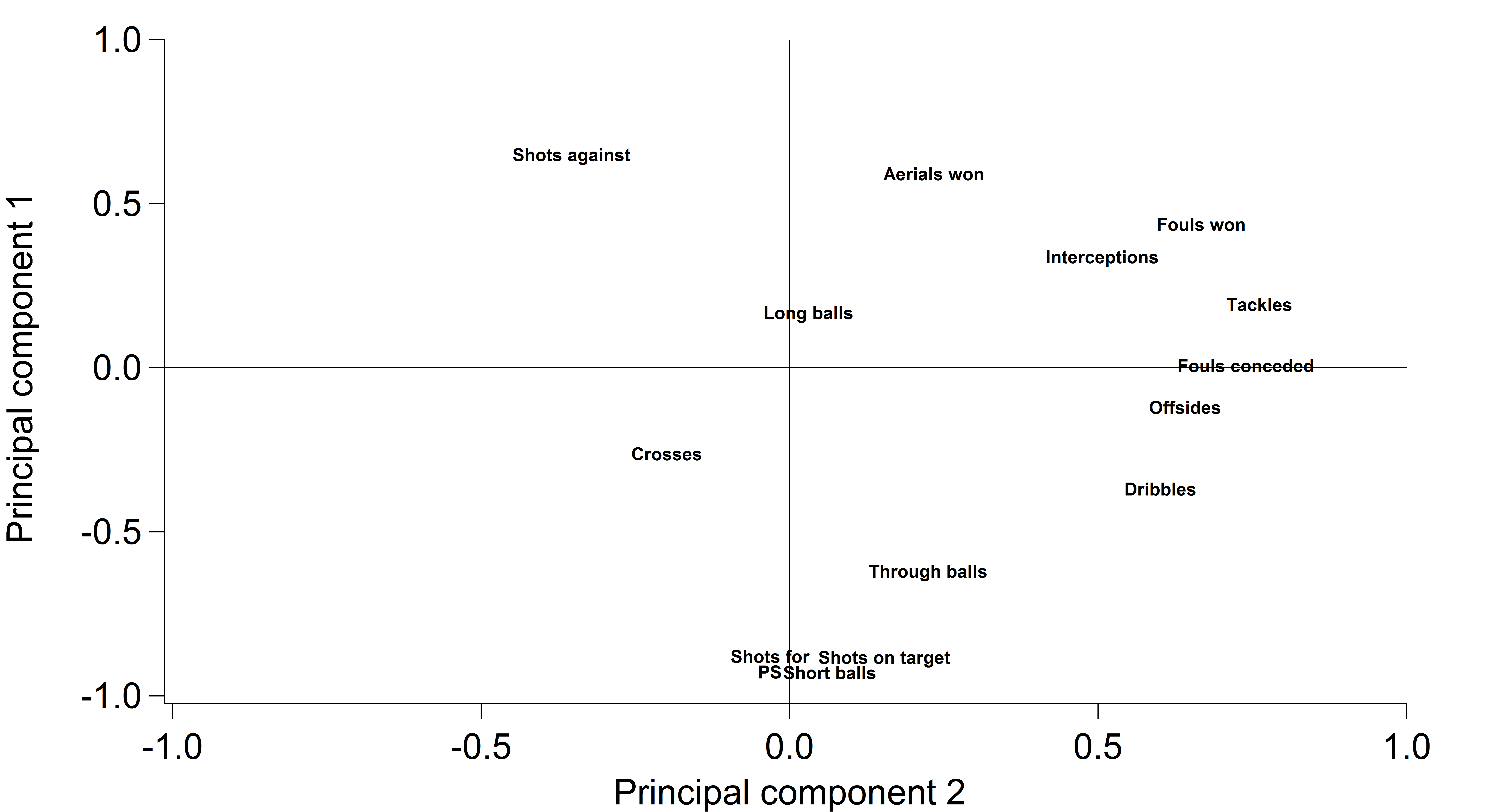 An analysis of the two principal components of renaissance style