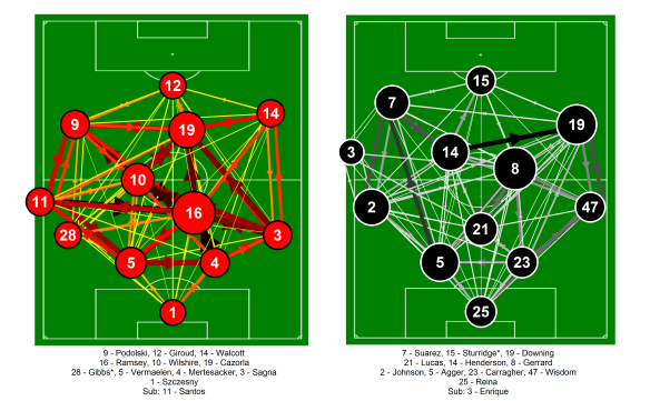 Passing network for Liverpool and Norwich City from the match at Anfield on the 19th January 2013. Only completed passes are shown. Darker and thicker arrows indicate more passes between each player. The player markers are sized according to their passing influence, the larger the marker, the greater their influence. Only the starting eleven is shown.