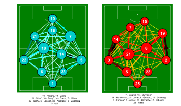 Passing network for Manchester City and Liverpool from the match at the Etihad on the 3rd February 2013. Only completed passes are shown. Darker and thicker arrows indicate more passes between each player. The player markers are sized according to their passing influence, the larger the marker, the greater their influence. The size and colour of the markers is relative to the players on their own team i.e. they are on different scales for each team. Only the starting eleven is shown. Players with an * next to their name were substituted. Click on the image for a larger view.