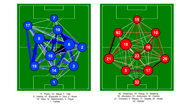 Passing network for Liverpool and West Brom from the match at Anfield on the 11th February 2013. Only completed passes are shown. Darker and thicker arrows indicate more passes between each player. The player markers are sized according to their passing influence, the larger the marker, the greater their influence. The size and colour of the markers is relative to the players on their own team i.e. they are on different scales for each team. The player markers are coloured by the number of times they lost possession during the match, with darker colours indicating more losses. Only the starting eleven is shown. Players with an * next to their name were substituted. Click on the image for a larger view.