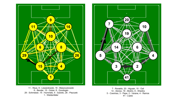 Passing network for Bayern Munich and Barcelona from the Champions League match at the Allianz Arena on the 23rd April 2013. Only completed passes are shown. Darker and thicker arrows indicate more passes between each player. The player markers are sized according to their passing influence, the larger the marker, the greater their influence. The size and colour of the markers is relative to the players on their own team i.e. they are on different scales for each team. Only the starting eleven is shown. Click on the image for a larger view.