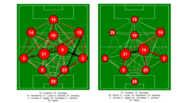 Passing networks for Liverpool for the first and second halfs against Swansea City from the match at Anfield on the 17th February 2013. Only completed passes are shown. Darker and thicker arrows indicate more passes between each player. The player markers are sized according to their passing influence, the larger the marker, the greater their influence. Players with an * next to their name were substituted. Click on the image for a larger view.