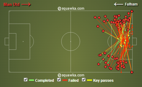Manchester United's crosses in the Premier League match against Fulham on the 9th February 2014.