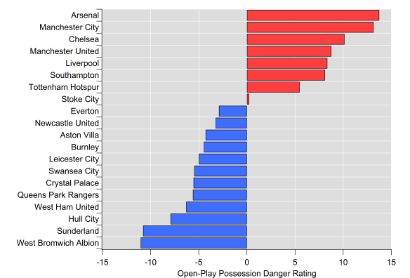 Open-Play Possession Danger Rating for the 2014/15 English Premier League season. Data via Opta.