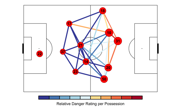 Possession network for Liverpool for the ten matches from Swansea City (home) to Burnley (home) during the 2014/15 season. Lines are coloured according to the relative danger rating per each possession between each player. Player markers are sized by their adjusted closeness centrality score.