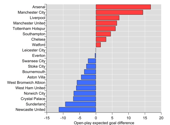Open-play expected goal difference totals after 19 games of the 2015/16 Premier League season.