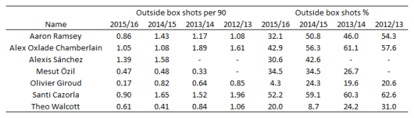 Arsenal_OoB_Shots_Table