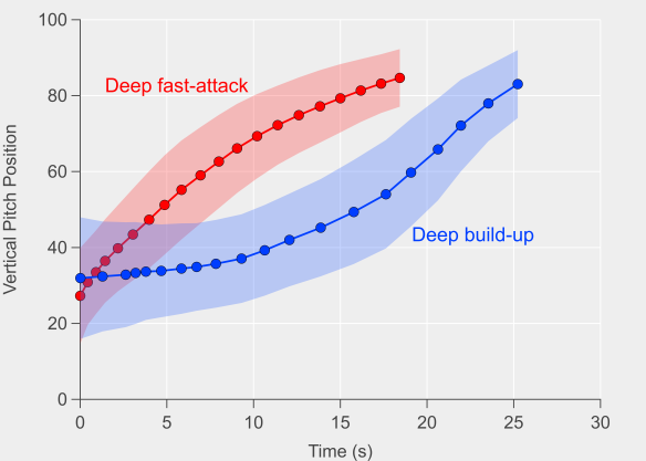 Fast-attacks_vs_Build-up