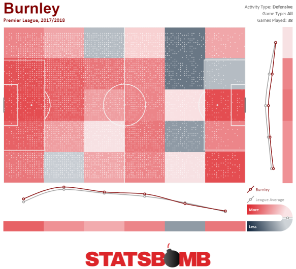 Burnley Defensive Activity Heatmap Premier League 2017_2018