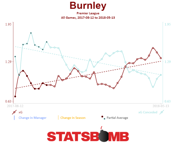 Burnley Premier League Trendlines